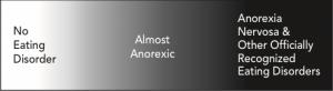 Anorexic Continuum Figure 2